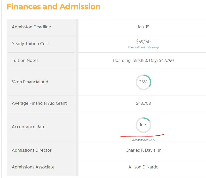 Deerfield Academy Acceptance Rate 2016
